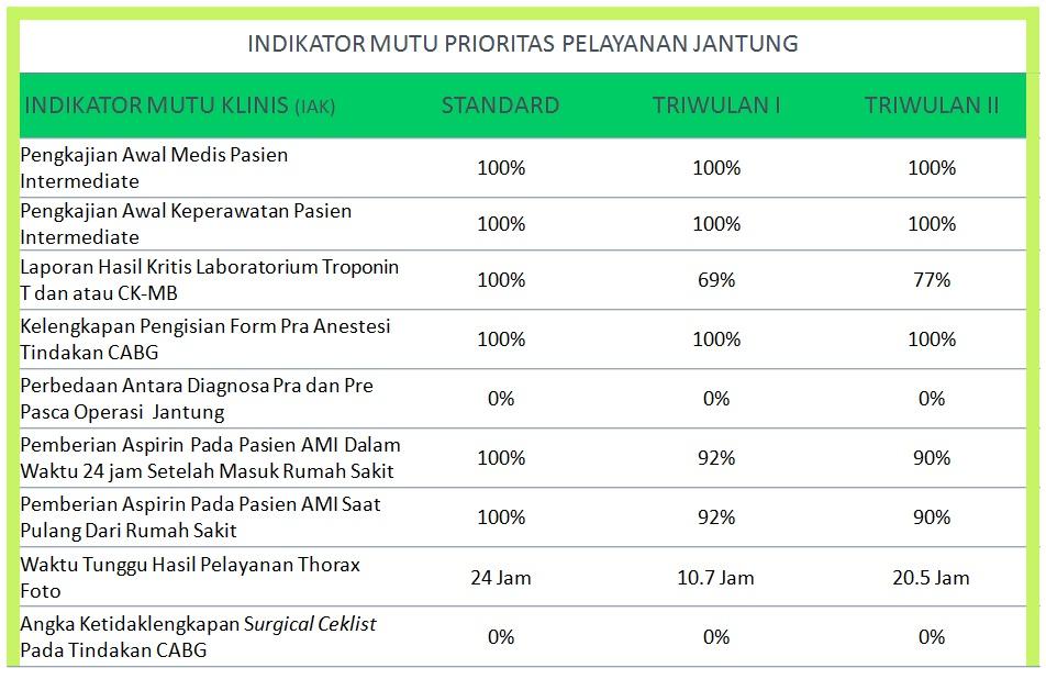 indikator-mutu-prioritas-pelayanan-jantung